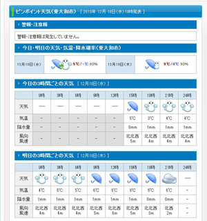 20131218weather