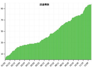 20141222_dokushometer2