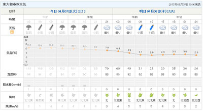 20150407_weather_report