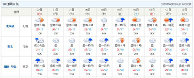 Weather201508
